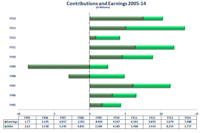 2014-contributions-and-earnings