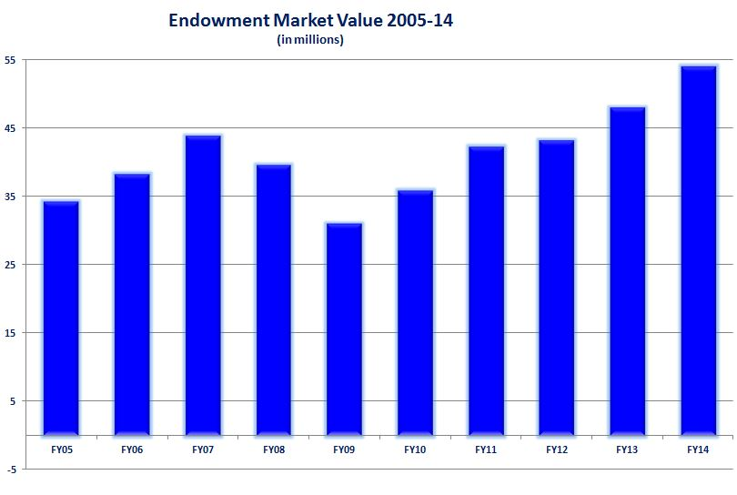 2014-endowment-market-value